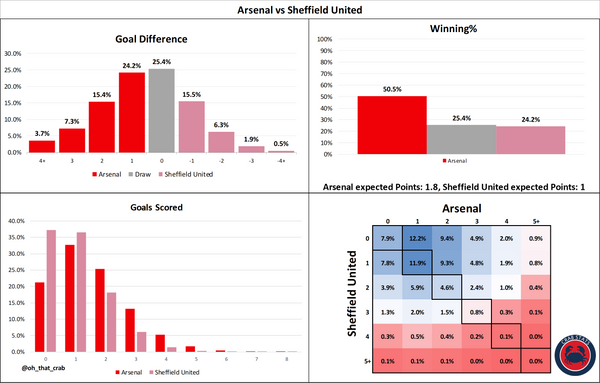Arsenal vs Sheffield United: Stats Preview