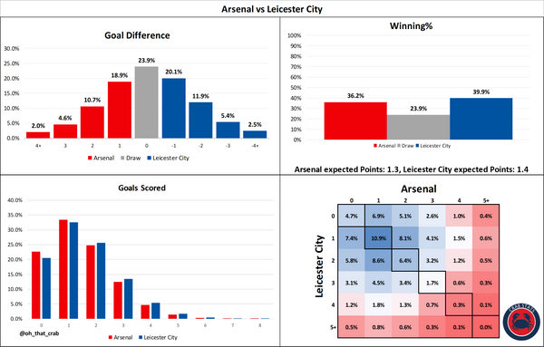 Arsenal vs Leicester City: Stats Preview