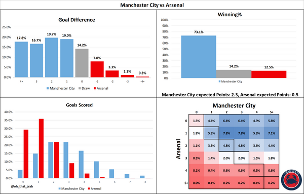 Manchester City vs Arsenal: Stats Preview