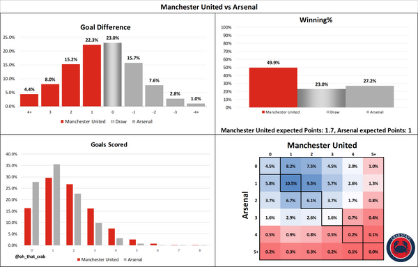 Manchester United vs Arsenal: Stats Preview