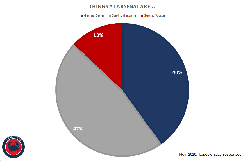 Arsenal Approval Rating: November