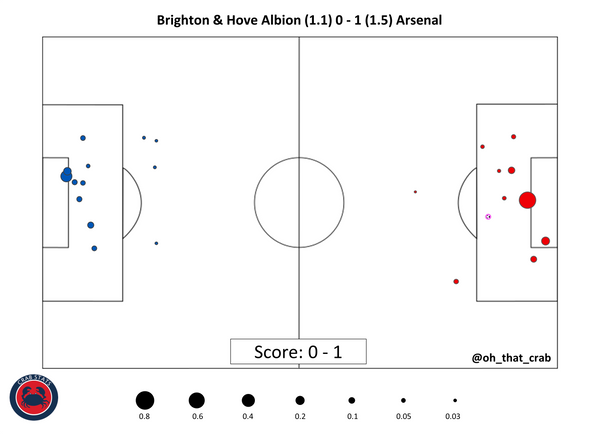 Brighton 0-1 Arsenal: (Slightly Delayed) Instant Reaction
