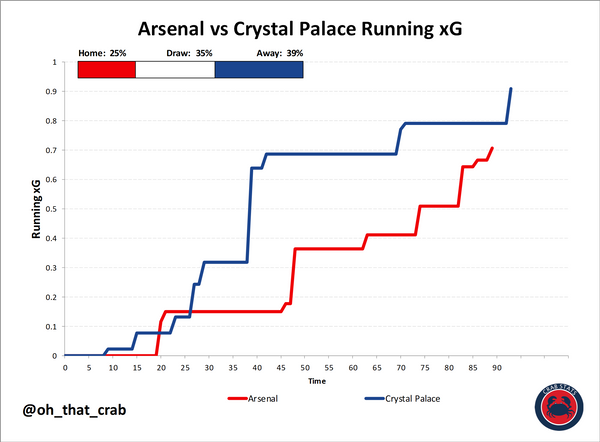 Arsenal 0 : 0 Crystal Palace: Instant Reaction