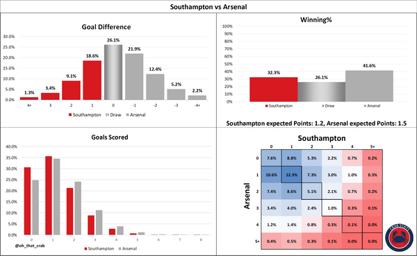 Southampton vs Arsenal: Stats Preview