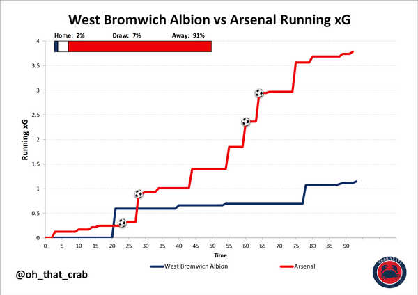 West Brom 0-4 Arsenal: Instant Reaction